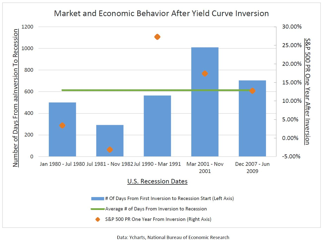 Capture 1 - Yield Curve Inversion: Clarity Through the Sound Bites
